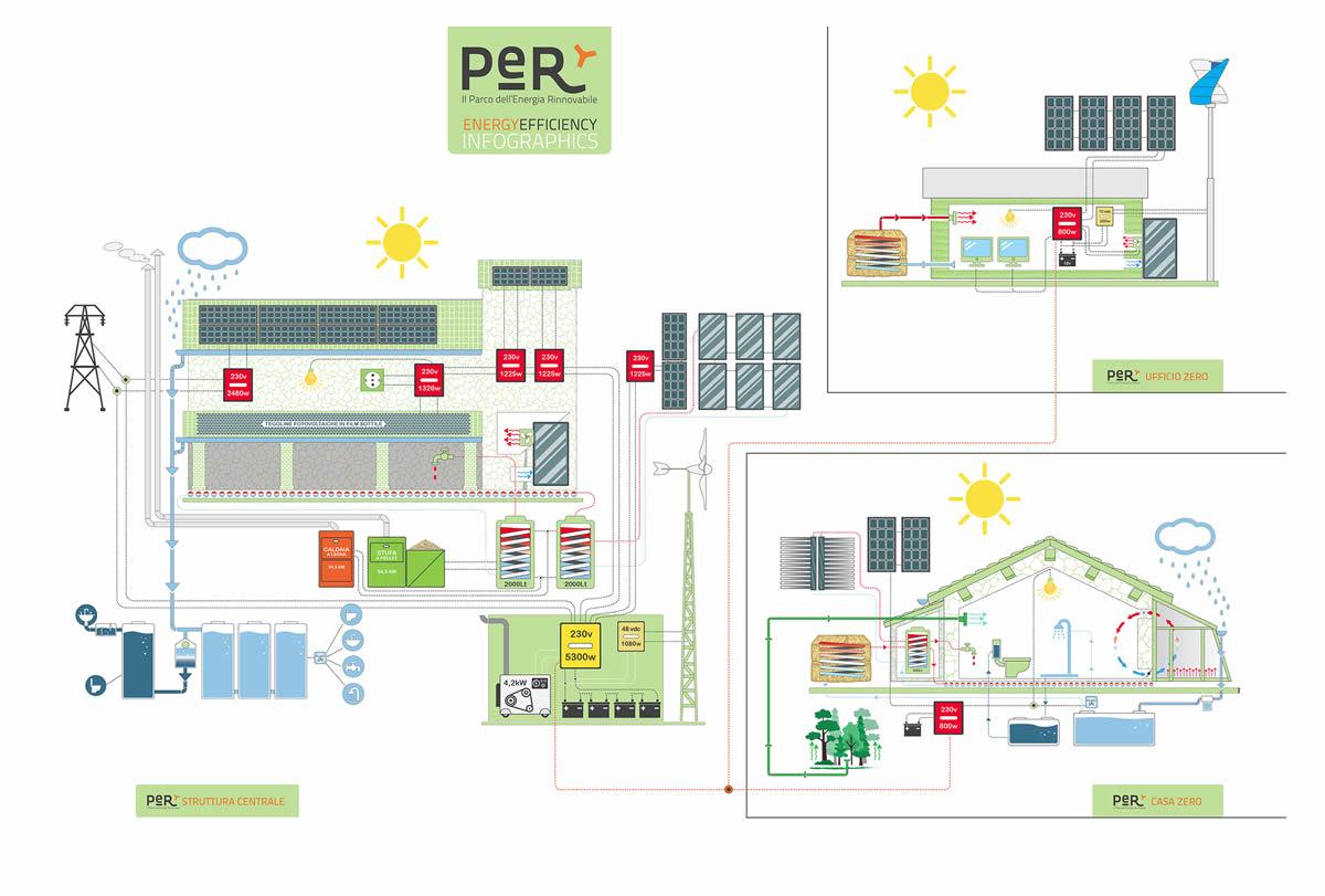 Schema tecnico PeR